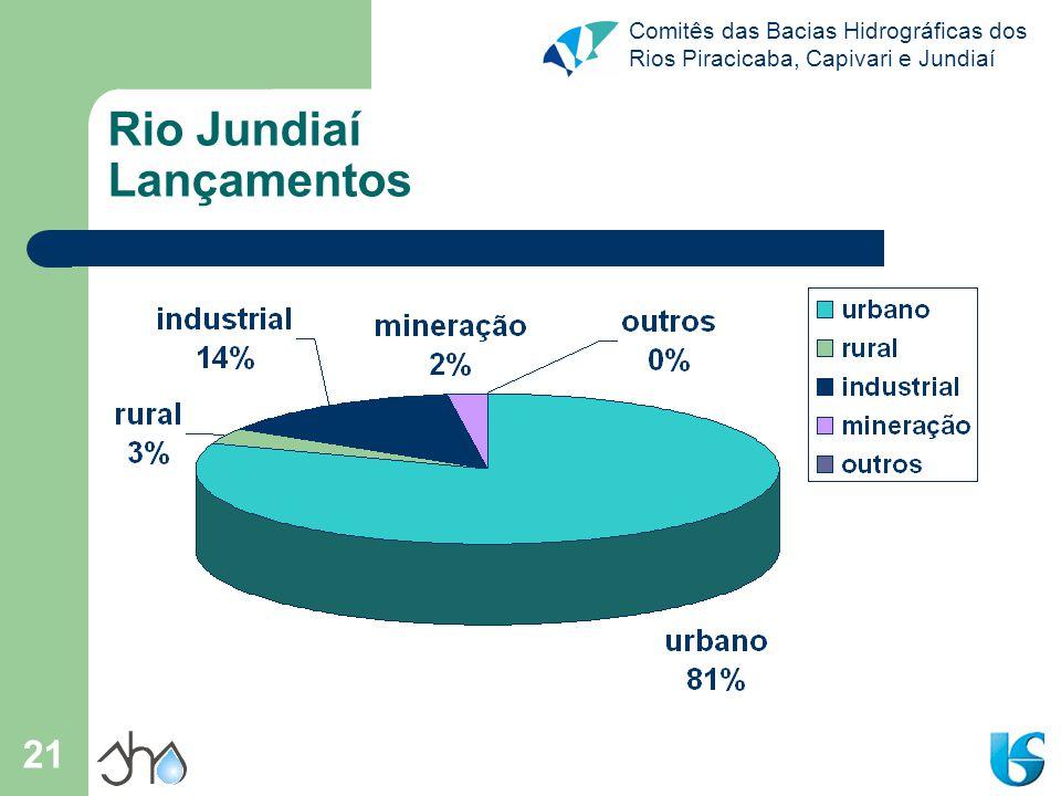 Comitês das Bacias Hidrográficas dos Rios Piracicaba, Capivari e Jundiaí 21 Rio Jundiaí Lançamentos