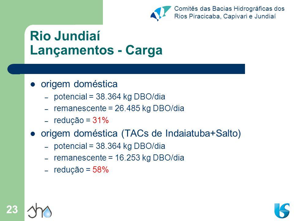 Comitês das Bacias Hidrográficas dos Rios Piracicaba, Capivari e Jundiaí 23 Rio Jundiaí Lançamentos - Carga origem doméstica – potencial = 38.364 kg D