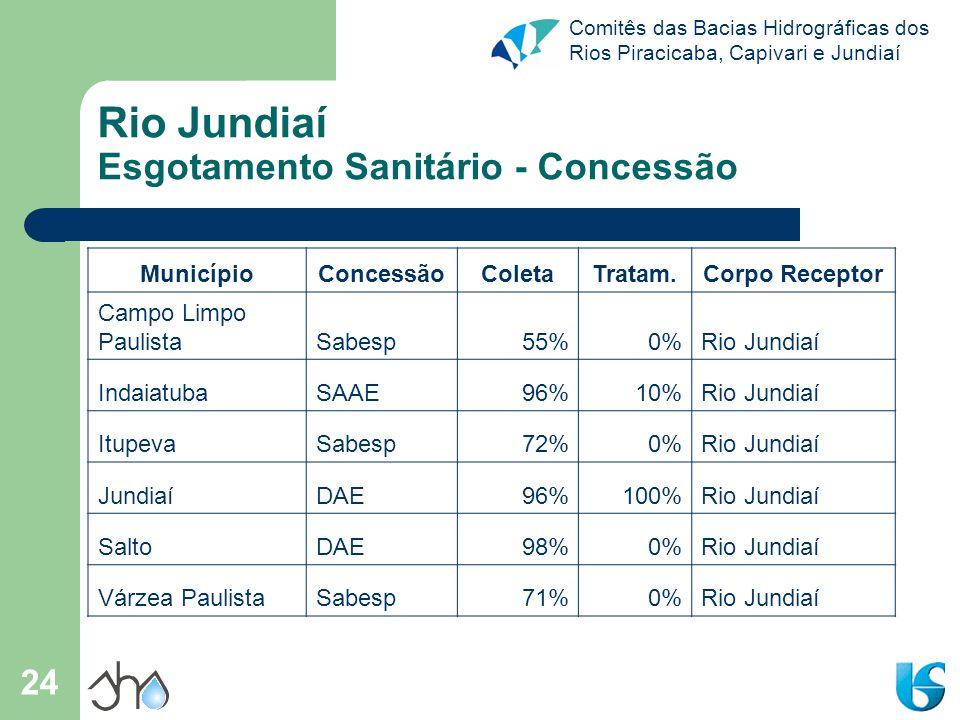 Comitês das Bacias Hidrográficas dos Rios Piracicaba, Capivari e Jundiaí 24 Rio Jundiaí Esgotamento Sanitário - Concessão MunicípioConcessãoColetaTrat