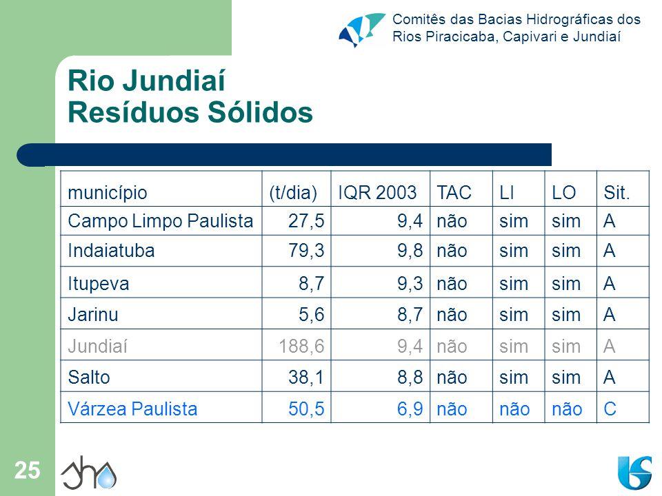 Comitês das Bacias Hidrográficas dos Rios Piracicaba, Capivari e Jundiaí 26 Rio Jundiaí Mineração