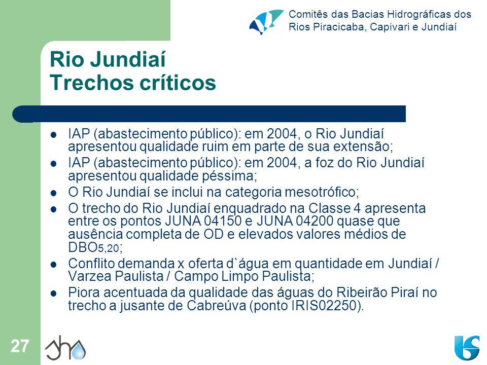 Comitês das Bacias Hidrográficas dos Rios Piracicaba, Capivari e Jundiaí 27 Rio Jundiaí Trechos críticos IAP (abastecimento público): em 2004, o Rio J