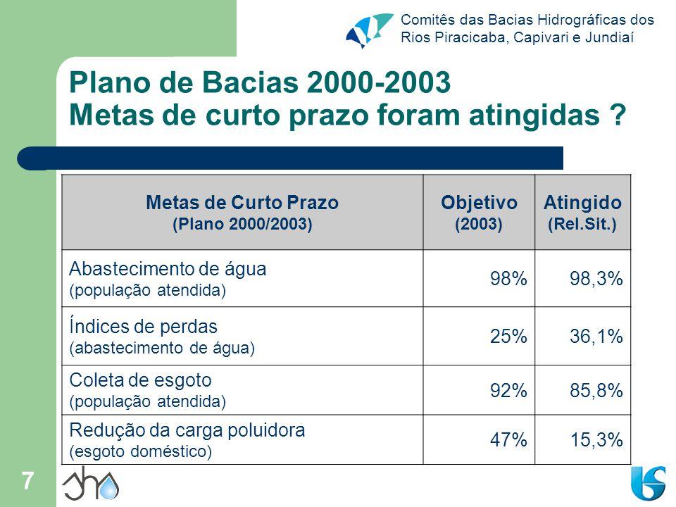 Comitês das Bacias Hidrográficas dos Rios Piracicaba, Capivari e Jundiaí 8 Plano de Bacias 2004-2007 Metas/Ações – Curto Prazo (2007) Recomposição de cobertura vegetal / matas ciliares; Redução de perdas; Índice de coleta de esgoto = 92% da população; TACs; Adequação de aterros / tratamento do chorume; Enquadramento dos cursos d'água;