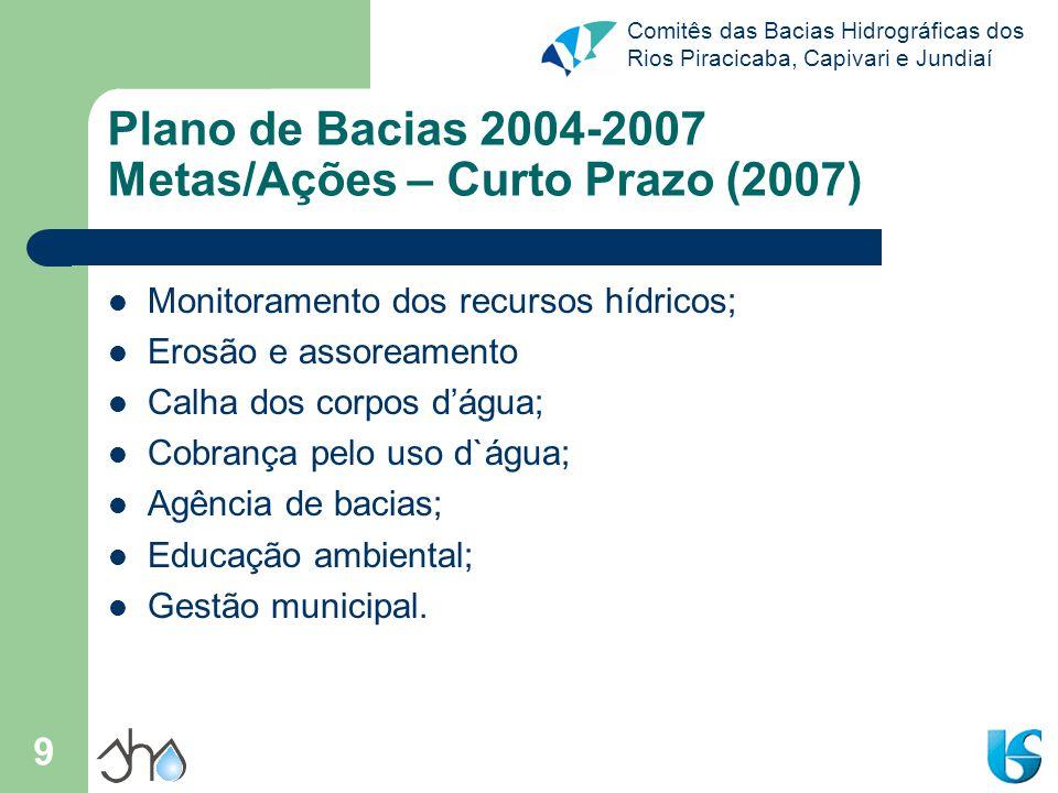 Comitês das Bacias Hidrográficas dos Rios Piracicaba, Capivari e Jundiaí 9 Plano de Bacias 2004-2007 Metas/Ações – Curto Prazo (2007) Monitoramento do