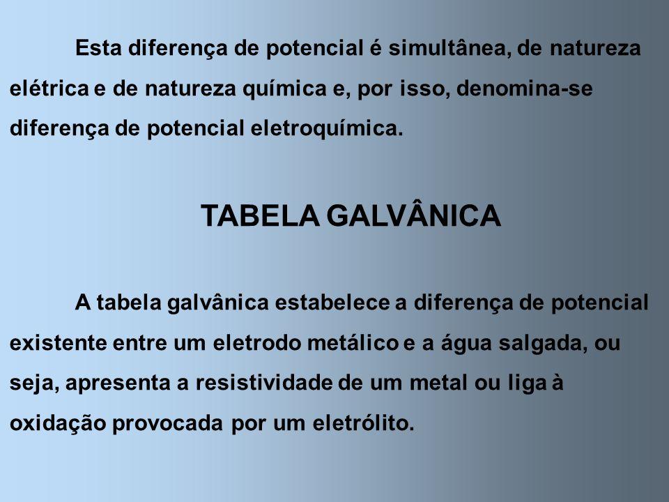 Esta diferença de potencial é simultânea, de natureza elétrica e de natureza química e, por isso, denomina-se diferença de potencial eletroquímica. TA