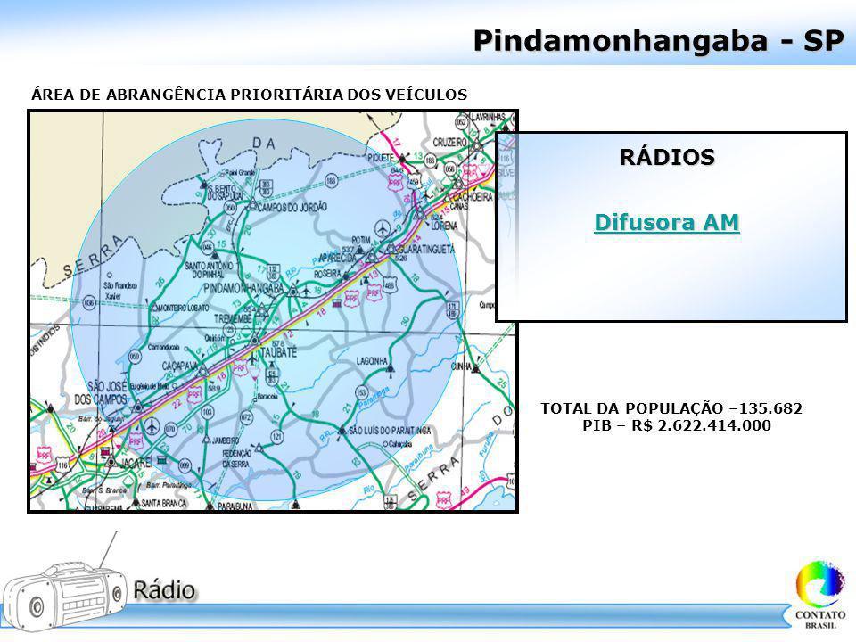 Pindamonhangaba - SP ÁREA DE ABRANGÊNCIA PRIORITÁRIA DOS VEÍCULOS TOTAL DA POPULAÇÃO –135.682 PIB – R$ 2.622.414.000 RÁDIOS Difusora AM Difusora AM