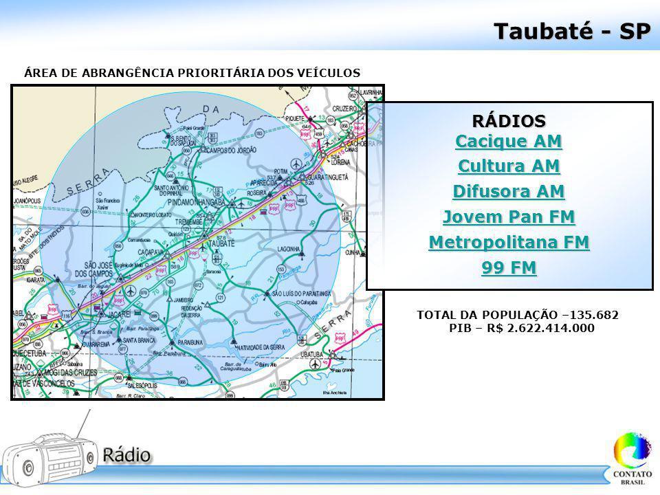 Taubaté - SP ÁREA DE ABRANGÊNCIA PRIORITÁRIA DOS VEÍCULOS TOTAL DA POPULAÇÃO –135.682 PIB – R$ 2.622.414.000 RÁDIOS Cacique AM Cacique AM Cultura AM C