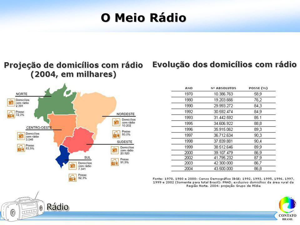 O Meio Rádio Evolução dos domicílios com rádio Projeção de domicílios com rádio (2004, em milhares)