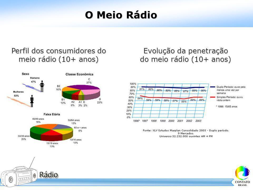 O Meio Rádio Evolução da penetração do meio rádio (10+ anos) Perfil dos consumidores do meio rádio (10+ anos)