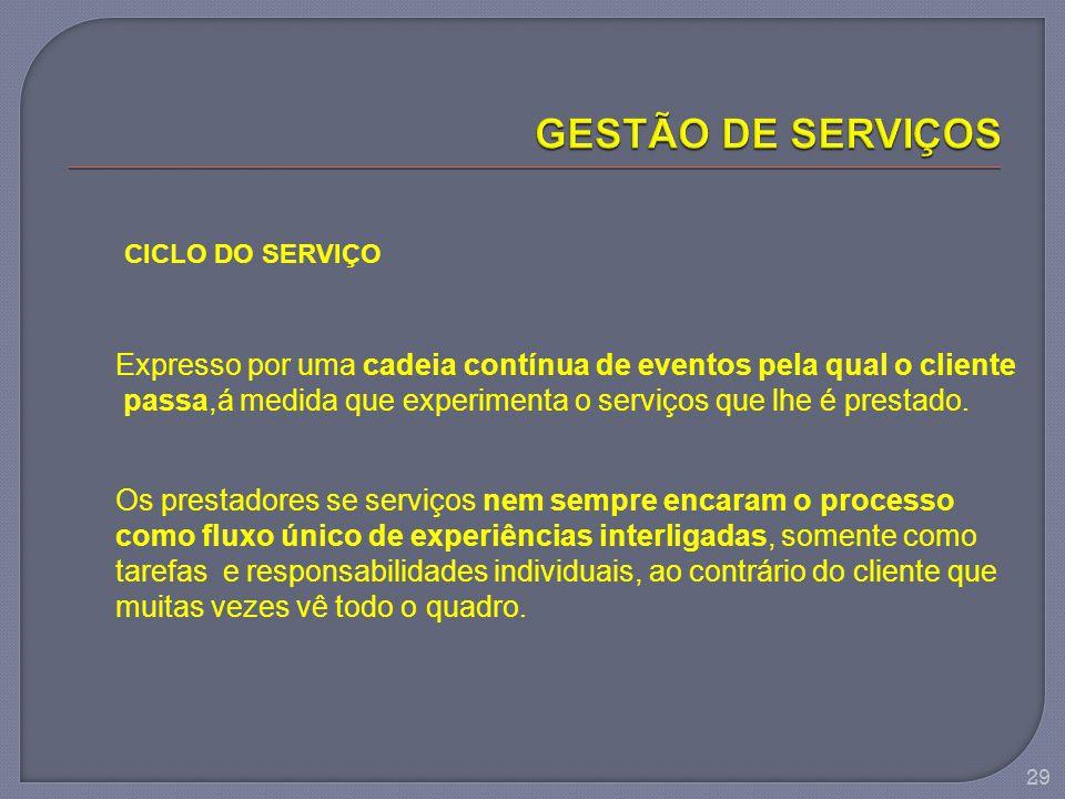 29 CICLO DO SERVIÇO Expresso por uma cadeia contínua de eventos pela qual o cliente passa,á medida que experimenta o serviços que lhe é prestado. Os p