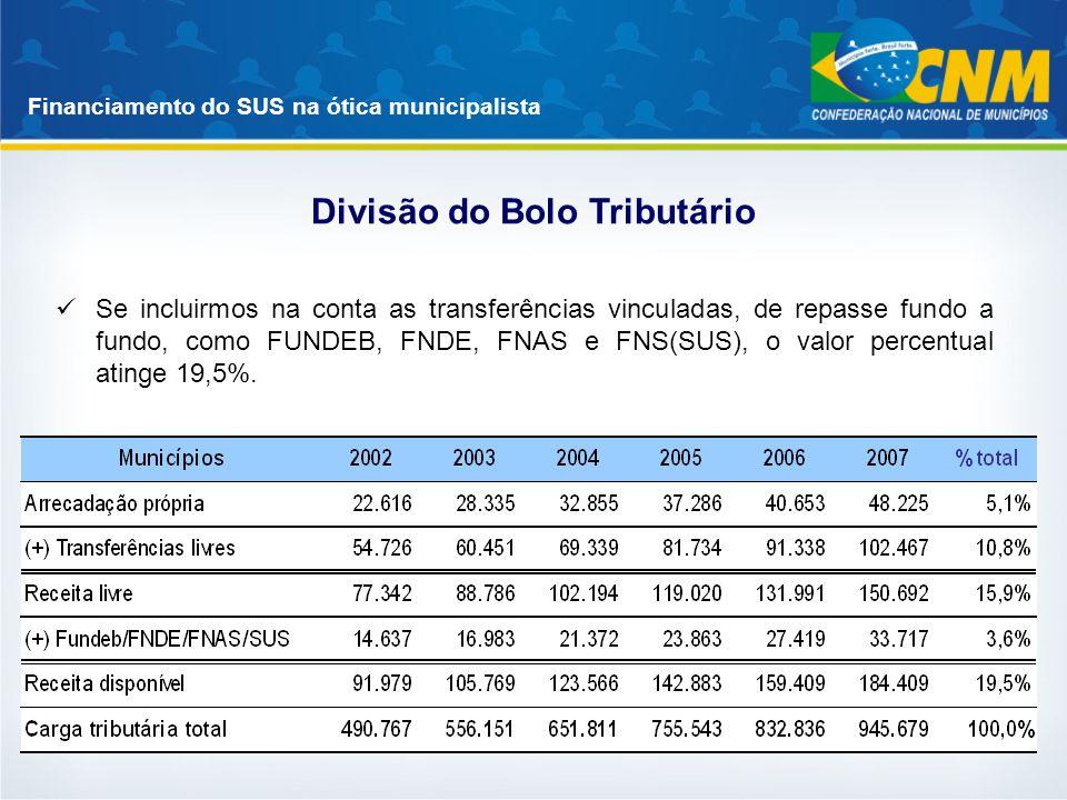 Financiamento do SUS na ótica municipalista Se incluirmos na conta as transferências vinculadas, de repasse fundo a fundo, como FUNDEB, FNDE, FNAS e F