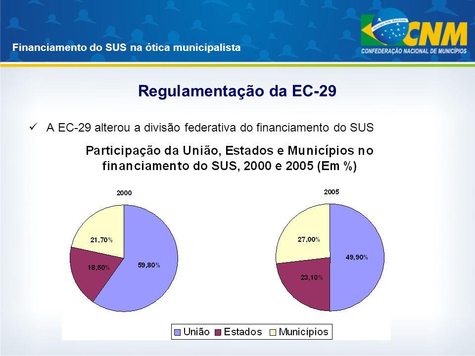 Financiamento do SUS na ótica municipalista Regulamentação da EC-29 A EC-29 alterou a divisão federativa do financiamento do SUS
