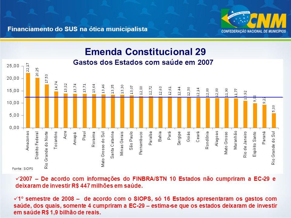 Financiamento do SUS na ótica municipalista Emenda Constitucional 29 Fonte: SIOPS 2007 – De acordo com informações do FINBRA/STN 10 Estados não cumpri