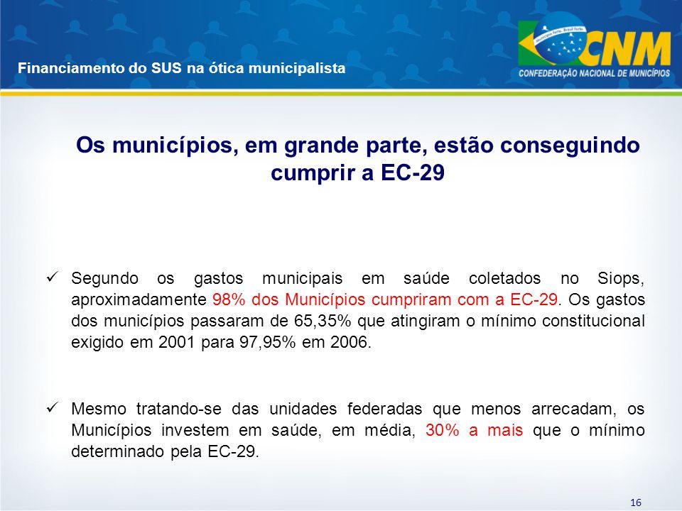 Financiamento do SUS na ótica municipalista 16 Segundo os gastos municipais em saúde coletados no Siops, aproximadamente 98% dos Municípios cumpriram