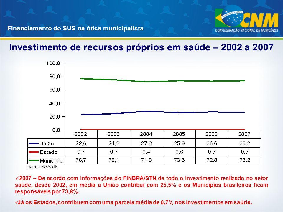 Financiamento do SUS na ótica municipalista Investimento de recursos próprios em saúde – 2002 a 2007 Fonte: FINBRA/STN 2007 – De acordo com informaçõe