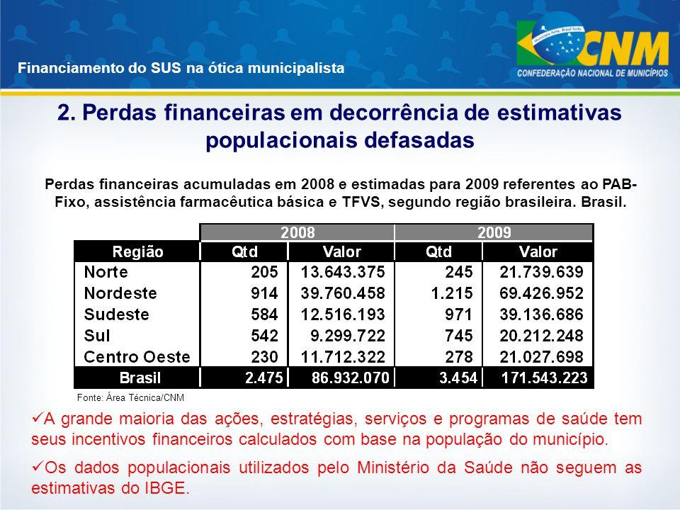 Financiamento do SUS na ótica municipalista 2. Perdas financeiras em decorrência de estimativas populacionais defasadas A grande maioria das ações, es
