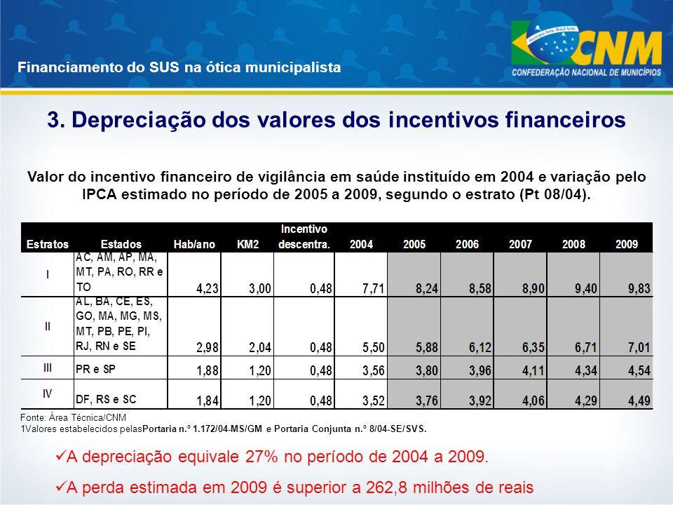 Financiamento do SUS na ótica municipalista 3. Depreciação dos valores dos incentivos financeiros Fonte: Área Técnica/CNM 1Valores estabelecidos pelas