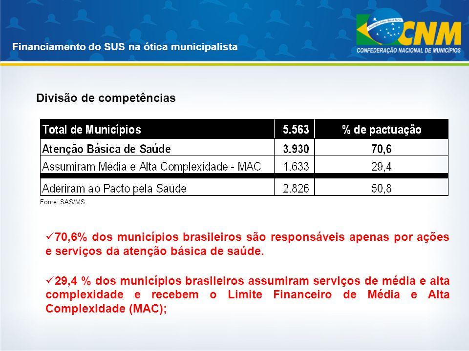 Financiamento do SUS na ótica municipalista Divisão de competências Fonte: SAS/MS. 70,6% dos municípios brasileiros são responsáveis apenas por ações