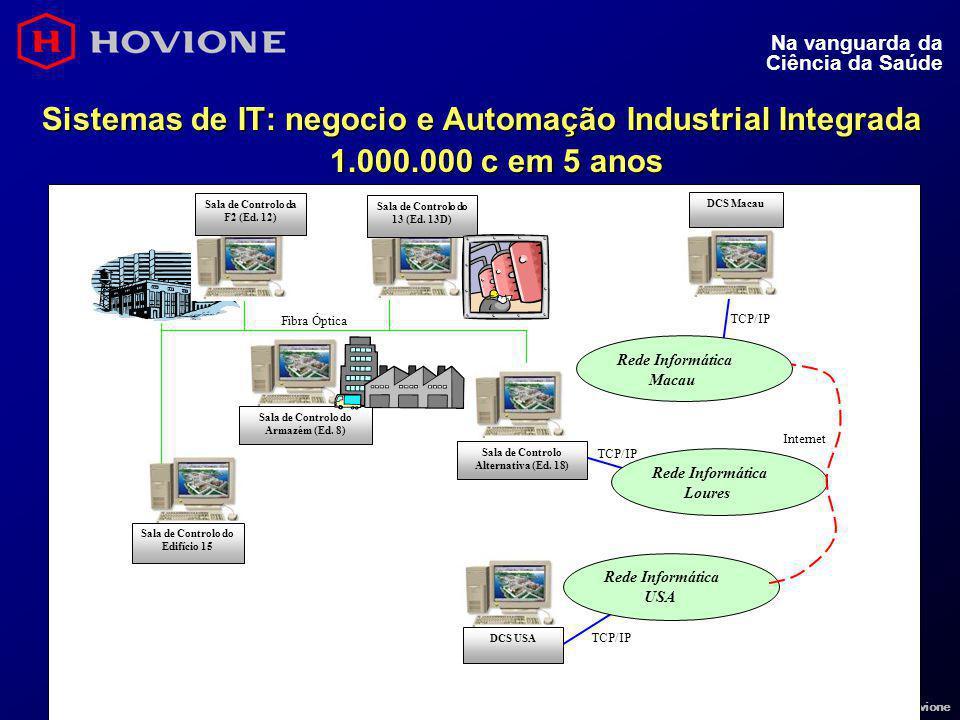 6 © 2000 Hovione Na vanguarda da Ciência da Saúde Sistemas de IT: negocio e Automação Industrial Integrada 1.000.000 c em 5 anos Sala de Controlo da F
