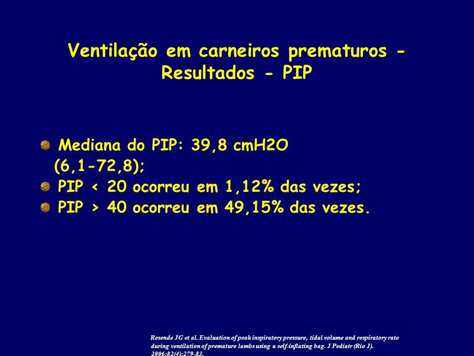 Ventilação em carneiros prematuros - Resultados - PIP Mediana do PIP: 39,8 cmH2O (6,1-72,8); PIP < 20 ocorreu em 1,12% das vezes; PIP > 40 ocorreu em