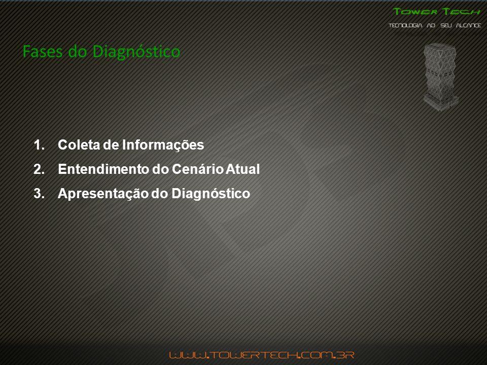 Fases do Diagnóstico 1.Coleta de Informações 2.Entendimento do Cenário Atual 3.Apresentação do Diagnóstico