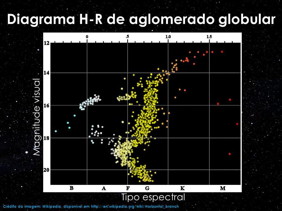 Magnitude visual Tipo espectral turn-off : comparação entre dois aglomerados abertos Crédito da imagem: Wikipedia, disponível em http://en.wikipedia.org/wiki/Horizontal_branch