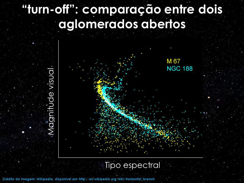 Distâncias: Há vários métodos: calibração do diagrama H-R paralaxe cinemática (abertos) estrelas variáveis RR Lyrae (globulares) etc
