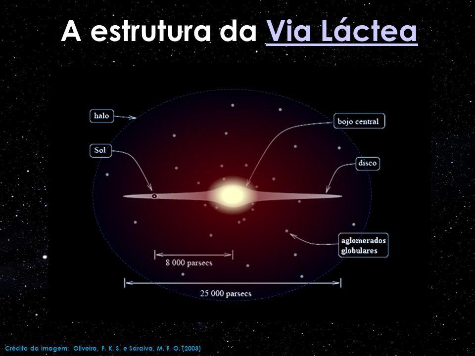 Além disso, com a observação dos aglomerados, é possível determinar a distribuição dos elementos químicos e com isso temos mais pistas para investigar a evolução estelar e a história da Via-Láctea
