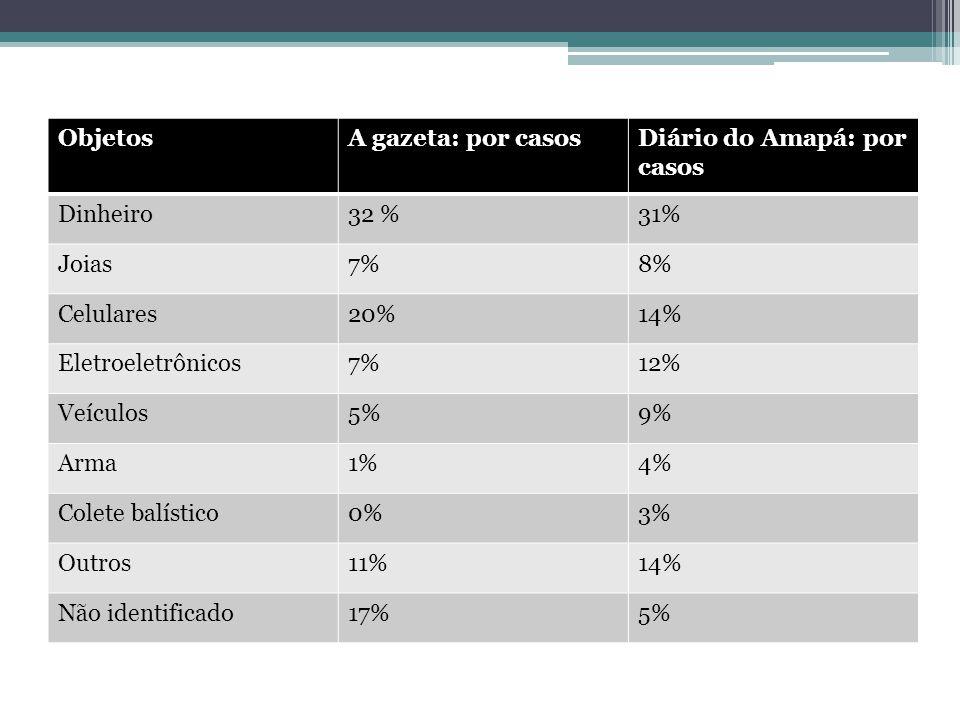 ObjetosA gazeta: por casosDiário do Amapá: por casos Dinheiro32 %31% Joias7%8% Celulares20%14% Eletroeletrônicos7%12% Veículos5%9% Arma1%4% Colete balístico0%3% Outros11%14% Não identificado17%5%