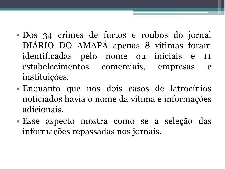 Dos 34 crimes de furtos e roubos do jornal DIÁRIO DO AMAPÁ apenas 8 vítimas foram identificadas pelo nome ou iniciais e 11 estabelecimentos comerciais, empresas e instituições.