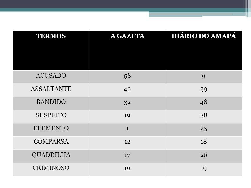 TERMOSA GAZETADIÁRIO DO AMAPÁ ACUSADO589 ASSALTANTE4939 BANDIDO3248 SUSPEITO1938 ELEMENTO125 COMPARSA1218 QUADRILHA1726 CRIMINOSO1619