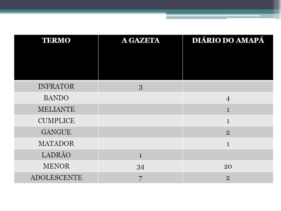 TERMOA GAZETADIÁRIO DO AMAPÁ INFRATOR3 BANDO4 MELIANTE1 CUMPLICE1 GANGUE2 MATADOR1 LADRÃO1 MENOR3420 ADOLESCENTE72