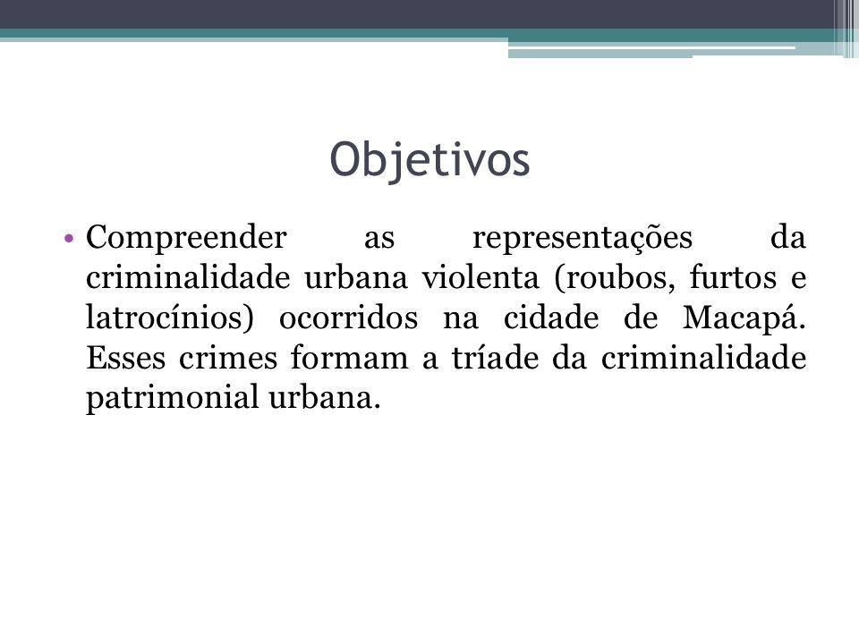 Objetivos Compreender as representações da criminalidade urbana violenta (roubos, furtos e latrocínios) ocorridos na cidade de Macapá.