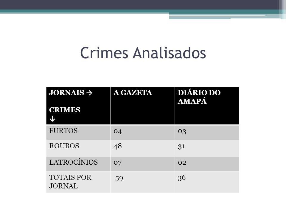 Crimes Analisados JORNAIS → CRIMES ↓ A GAZETADIÁRIO DO AMAPÁ FURTOS0403 ROUBOS4831 LATROCÍNIOS0702 TOTAIS POR JORNAL 5936