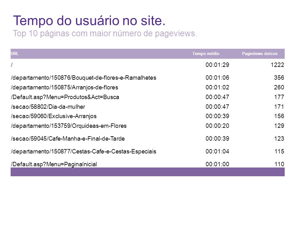 Tempo do usuário no site. Top 10 páginas com maior número de pageviews. URLTempo médioPageviews únicos / 00:01:29 1222 /departamento/150876/Bouquet-de