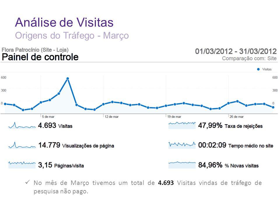 Análise de Visitas Origens do Tráfego - Março No mês de Março tivemos um total de 4.693 Visitas vindas de tráfego de pesquisa não pago.