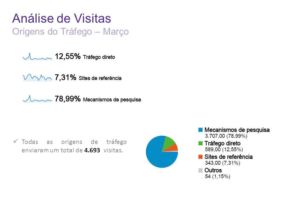 Análise de Visitas Origens do Tráfego – Março Todas as origens de tráfego enviaram um total de 4.693 visitas.