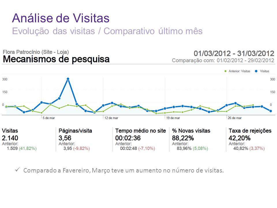Análise de Visitas Evolução das visitas / Comparativo último mês Comparado a Favereiro, Março teve um aumento no número de visitas.