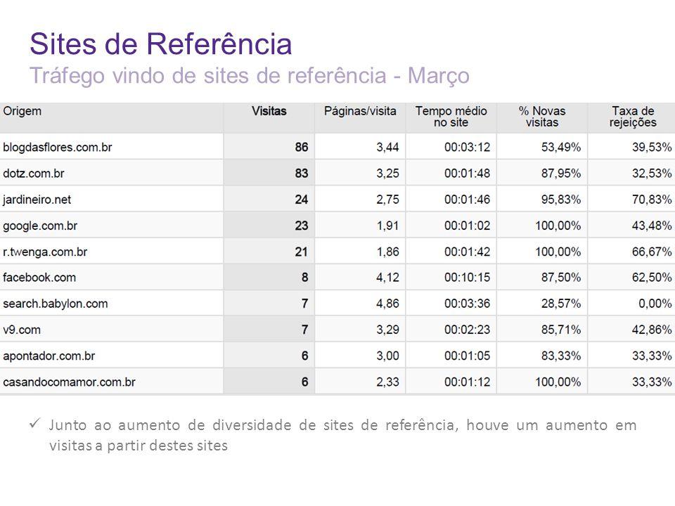 Sites de Referência Tráfego vindo de sites de referência - Março Junto ao aumento de diversidade de sites de referência, houve um aumento em visitas a partir destes sites