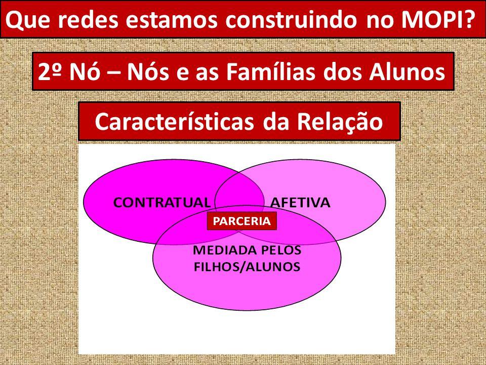 Que redes estamos construindo no MOPI? 2º Nó – Nós e as Famílias dos Alunos Características da Relação