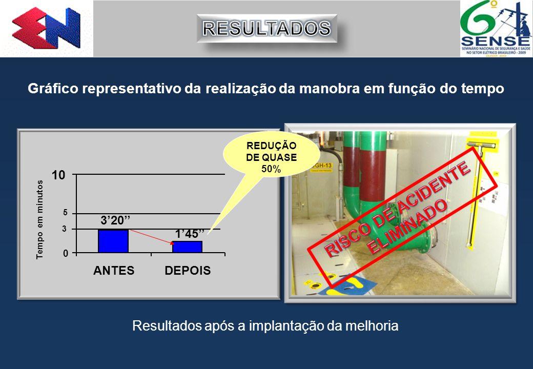 3'20'' 1'45'' 0 5 10 ANTESDEPOIS Tempo em minutos 3 REDUÇÃO DE QUASE 50% Resultados após a implantação da melhoria Gráfico representativo da realizaçã