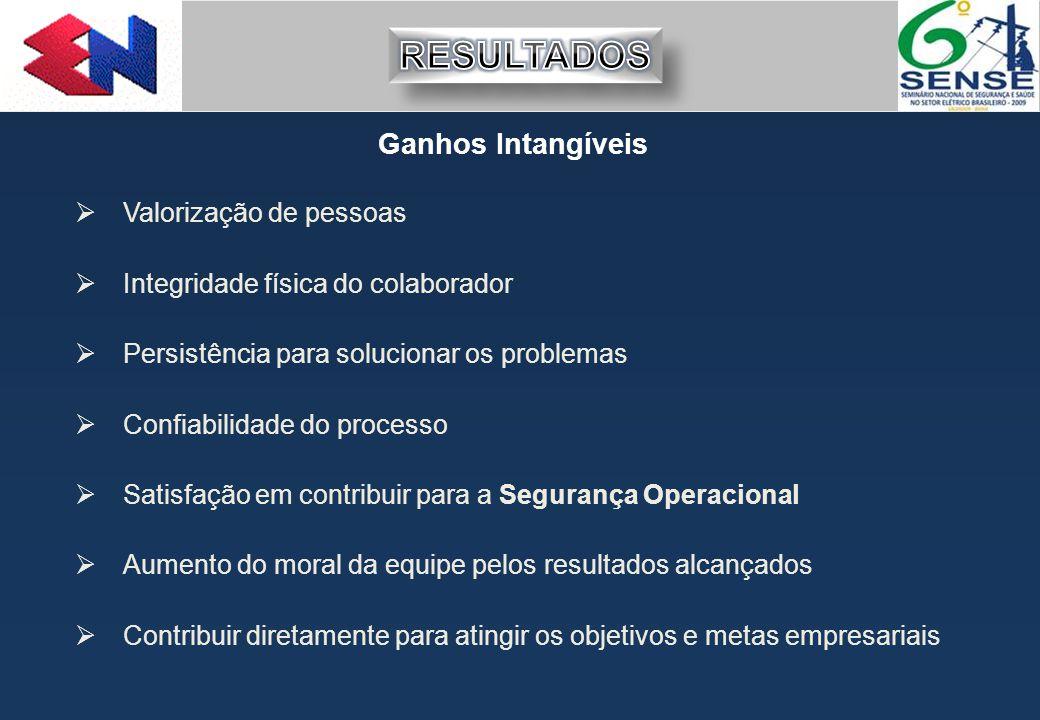Ganhos Intangíveis  Valorização de pessoas  Integridade física do colaborador  Persistência para solucionar os problemas  Confiabilidade do proces