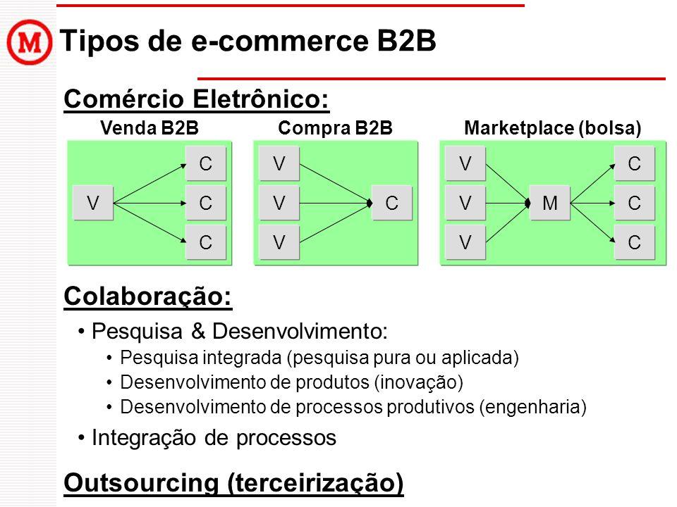 Tipos de e-commerce B2B Comércio Eletrônico: V C C C Venda B2B VC Compra B2B V V M C C C Marketplace (bolsa) V V V Colaboração: Pesquisa & Desenvolvim