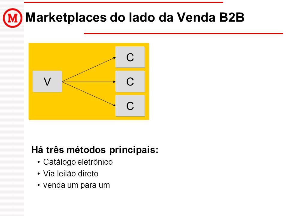 Marketplaces do lado da Venda B2B Há três métodos principais: Catálogo eletrônico Via leilão direto venda um para um V C C C