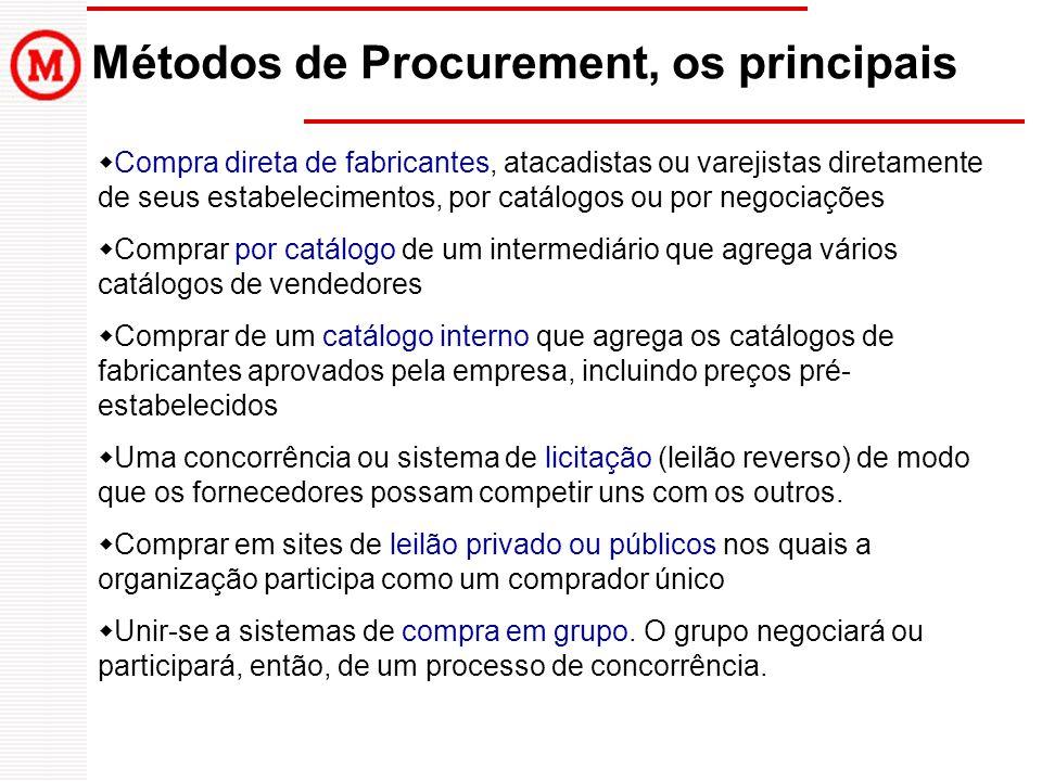 Métodos de Procurement, os principais  Compra direta de fabricantes, atacadistas ou varejistas diretamente de seus estabelecimentos, por catálogos ou