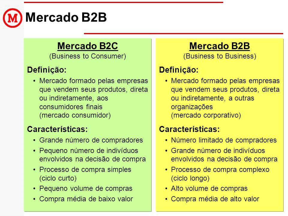 Mercado B2B Mercado B2C (Business to Consumer) Definição: Mercado formado pelas empresas que vendem seus produtos, direta ou indiretamente, aos consum