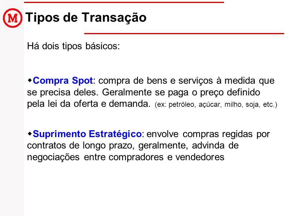 Tipos de Transação Há dois tipos básicos:  Compra Spot: compra de bens e serviços à medida que se precisa deles. Geralmente se paga o preço definido