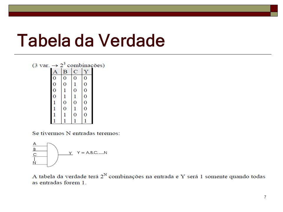 Circuitos Lógicos 18 Expressão Booleana: S=(A. B) ( B. C)