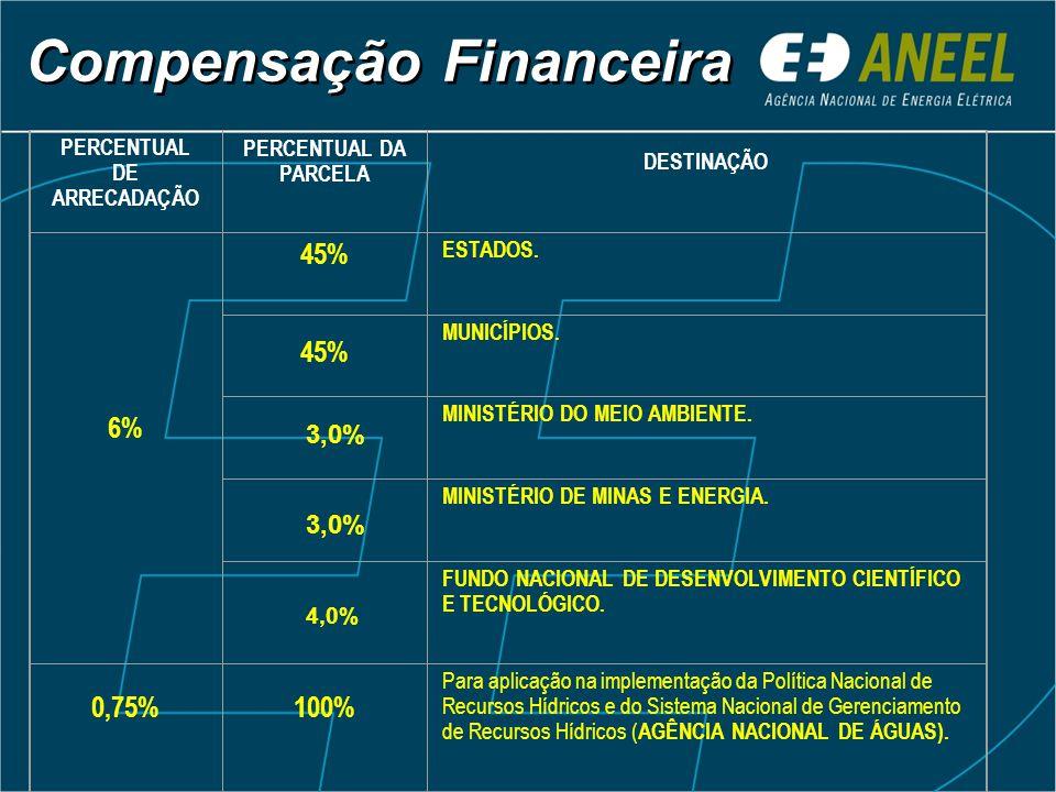 Compensação Financeira PERCENTUAL DE ARRECADAÇÃO PERCENTUAL DA PARCELA DESTINAÇÃO 6% 45% ESTADOS. 45% MUNICÍPIOS. MINISTÉRIO DO MEIO AMBIENTE. MINISTÉ