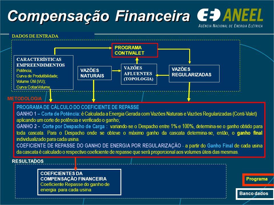 Compensação Financeira CARACTERÍSTICAS EMPREENDIMENTOS: Potência; Curva de Produtibilidade; Volume Útil (VU); Curva CotaxVolume. VAZÕES REGULARIZADAS