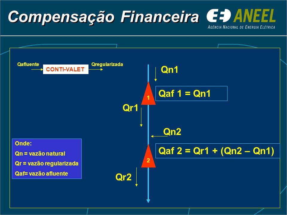Compensação Financeira Qn1 Qaf 1 = Qn1 Qr1 Qn2 Qaf 2 = Qr1 + (Qn2 – Qn1) Qr2 CONTI-VALET QafluenteQregularizada 2 1 Onde: Qn = vazão natural Qr = vazã